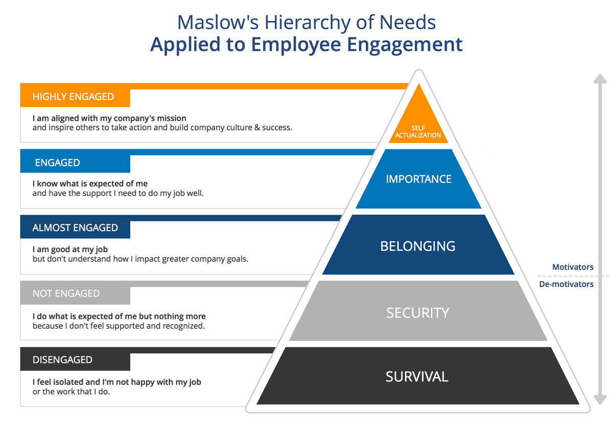 Maslow's Hierarchy of Needs Related to Employees
